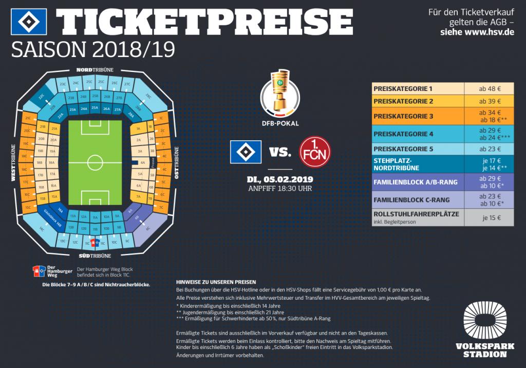 Die Ticketpreise des HSV (Stand Jan. 2019)